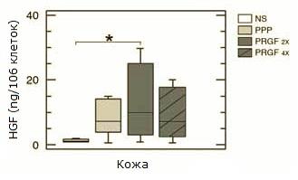 Рис. 5. Как видно из диаграммы, избыток тромбоцитов и, следовательно, факторов роста, может оказаться контрпродуктивным и привести к снижению паракринного синтеза фактора роста гепатоцитов