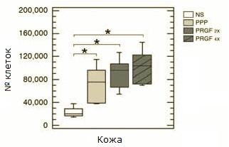 Рис. 3. Увеличение  концентрации тромбоцитов, наравне с увеличением дозы биологических факторов, спровоцировало усиление  потенциала пролиферации фибробластов.