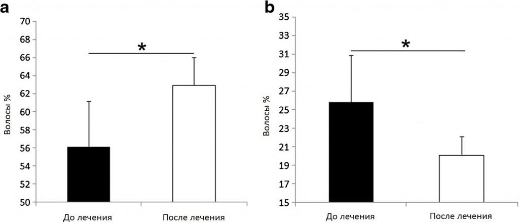 ENDORET PRGF результаты до и после лечения